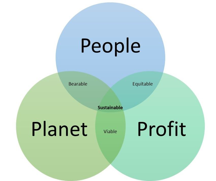 Sustainability Venn Diagram showing relationship between people, planet, and profit
