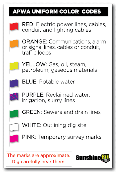 Sunshine 811 color code for underground utilities