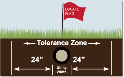 Diagram showing 24 inch no dig zone around an utility marker