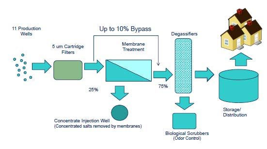 Diagram showing Reverse Osmosis process where water moves from production wells through filters and